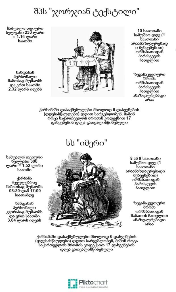 ქართული ტექსტილი