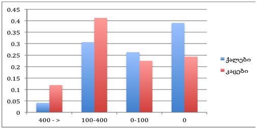 დიაგრამა 1