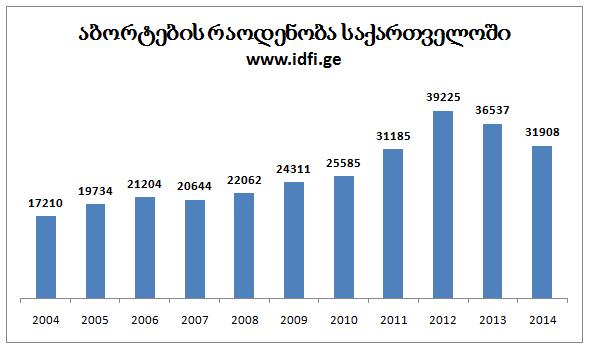 აბორტების რაოდენობა 2004-2015 წლებში