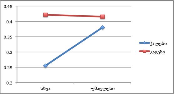 დიაგრამა 2