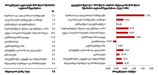 წლიური ინფლაცია 2015-16 იანვარი