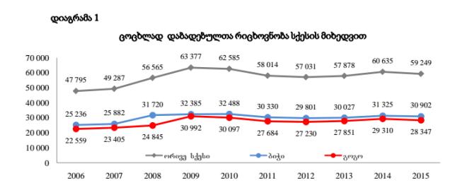 2015 წელს დაბადებულთა რაოდენობა