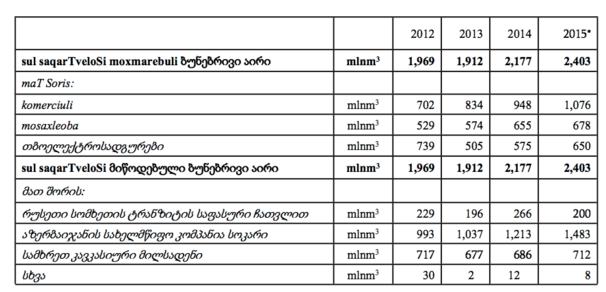 """საქართველოს მიერ ბუნებრივი აირის მოხმარება 2012-15 წლებში; წყარო: 2015 წელს ენერგეტიკის სამინისტროს მიერ ფრაქცია """"რესპუბლიკელების"""" კითხვებზე მიწოდებული ინფორმაცია"""