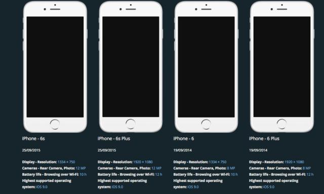 iPhone-ის ბოლო 4 მოდელის მონაცემები. სმარტფონის შიდა მახასიათებლები თითქმის იდენტურია. გარდა ეკრანის ზომისა.
