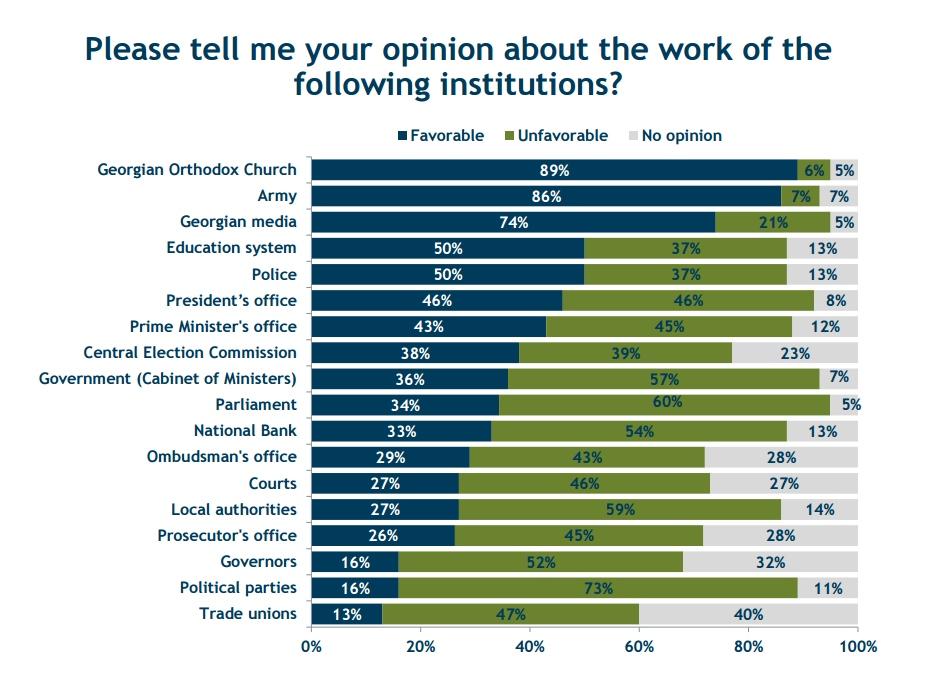 IRI: მართლმადიდებელი ეკლესიის საქმიანობას 89% დადებითად აფასებს