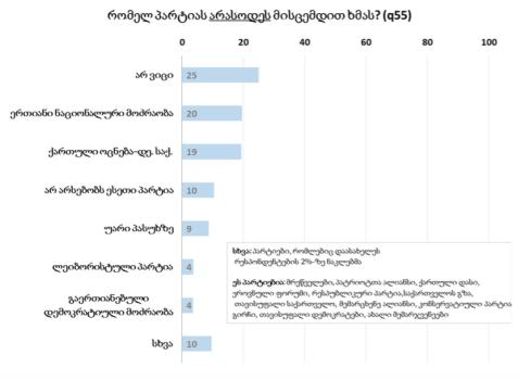 რომელ პარტიას არასოდეს მისცემდით ხმას? - NDI -ის კითხვაზე მიღებული შედეგები. კვლევის შედეგები 2016 წლის 13 აპრილს გამოქვეყნდა.