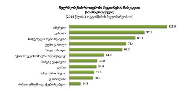 მეურნეობების რაოდენობა რეგიონების მიხედვით © საქსტატი
