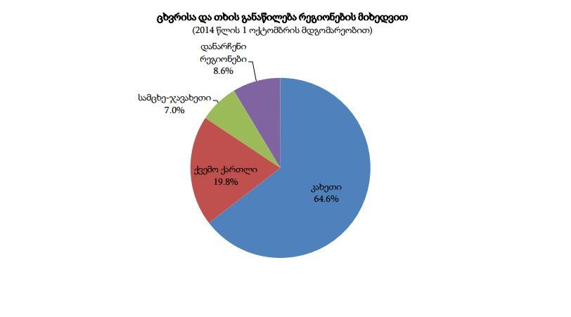 ცხვრისა და თხის განაწილება რეგიონების მიხედვით © საქსტატი