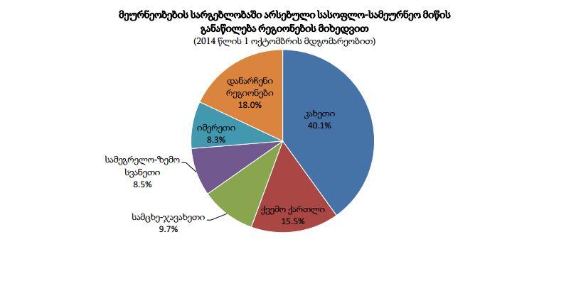 მეურნეობების-სარგებლოაში-არსებული-სასოფლო-სამეურნეო-მიწის-განაწილება-რეგიონების-მიხედვით © საქსტატი