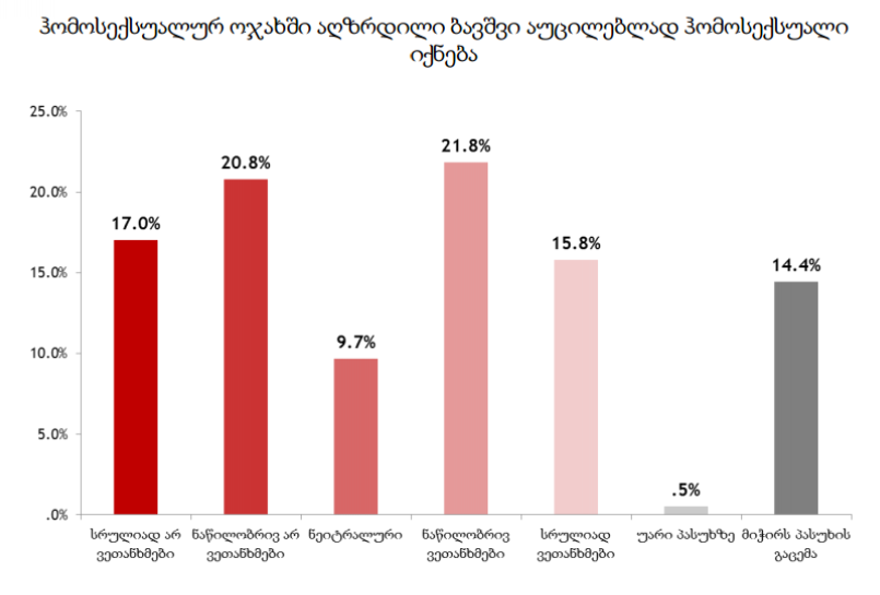 WISG-ის კვლევა: გამოკითხულთა მესამედი არ ეთანხმება, რომ ჰომოსექსუალების შვილი აუცილებლად ჰომოსექსუალი იქნება