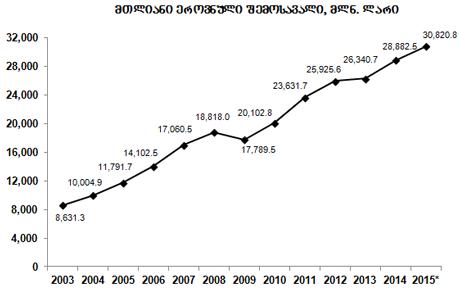 სტატისტიკის ეროვნული სამსახურის მონაცემების მიხედვით, უკანასკნელ წლებში საქართველოში მთლიანი ეროვნული შემოსავალი იზრდება (დიაგრამა: საქსტატი)