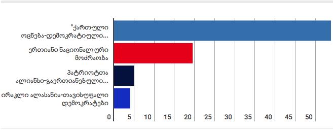 """ოთხი ტელეკომპანიის შეკვეთილი ეგზიტპოლით, არჩევნები """"ქართულმა ოცნებამ"""" 53.8%-ით მიიღო"""