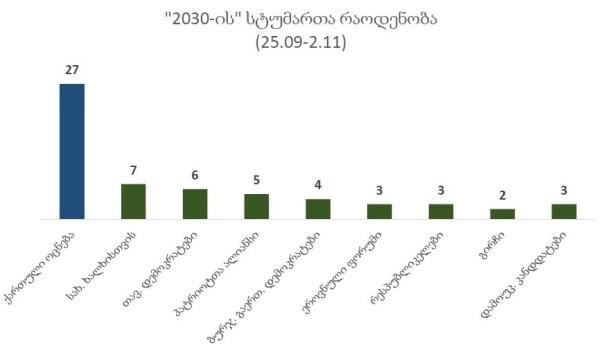 """2030-ის სტუმართა რაოდენობა - მათ ყველაზე მეტი სტუმარი """"ქართული ოცნებიდან"""" ჰყავდათ"""