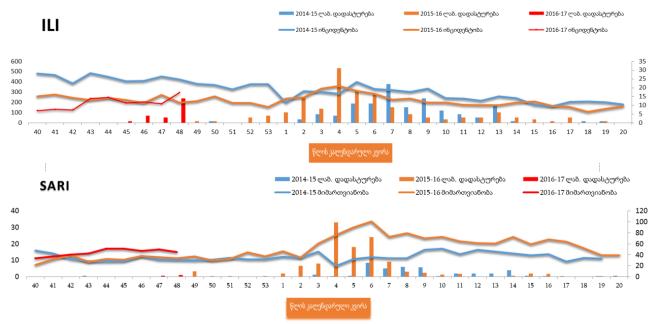 გრიპისმაგვარი დაავადებებისა (ILI)და მძიმე მწვავე რესპირატორული ინფექციები (SARI) 2014-15; 2015-16; 2016-2017 წლების სეზონი საყრდენი ბაზების მიხედვით***. (სვეტებით მოცემულია ლაბორატორიულად დადასტურებული შემთხვევები*) სტატისტიკა: დაავადებათა კონტროლის ცენტრი