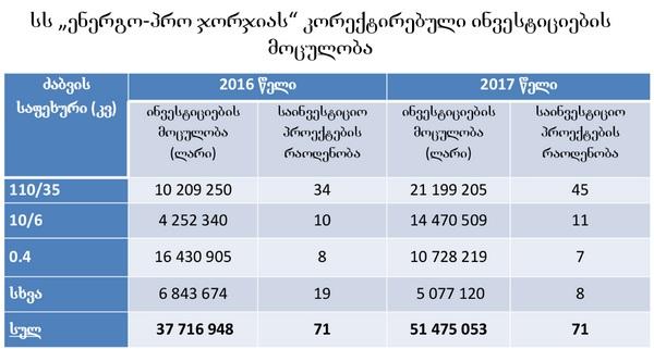 """2017 წელს """"ენერგო პრო ჯორჯიას"""" მიერ განსახორციელებელი ინვესტიციები. წყარო: სემეკი"""