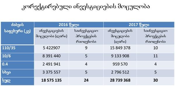 """2017 წელს """"თელასის"""" მიერ განსახორციელებელი ინვესტიციები. წყარო: სემეკი"""