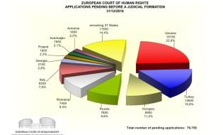ადამიანის უფლებათა ევროპული სასამართლოს მიერ გამოქვეყნებული სტატისტიკა