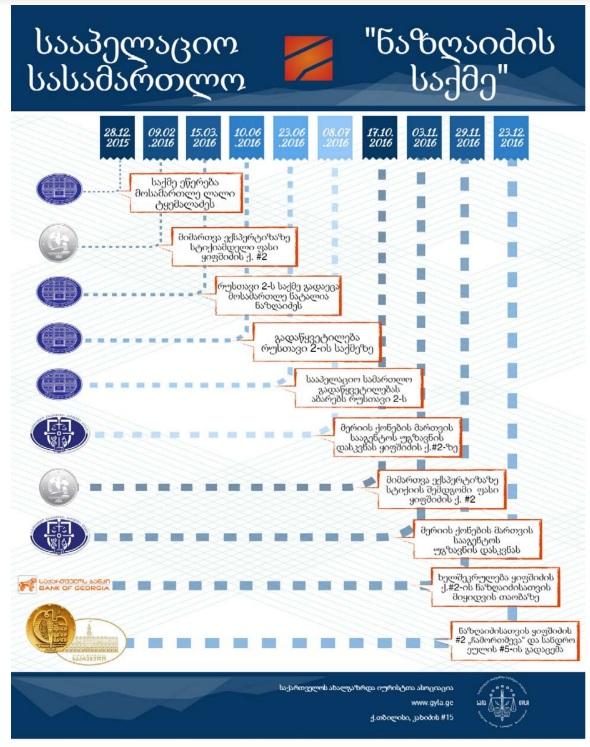 მოვლენების განვითარების ქრონოლოგია სააპელაციო სასამართლოში რუსთავი 2-ის საქმისა და ზვიად ნაზღაიძისთვის ქონების გადაცემის საკითხზე საიას კვლევის მიხედვით.