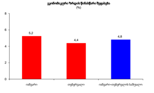 2017 წლის ეკონომიკური ზრდა, წინასწარი მონაცემები