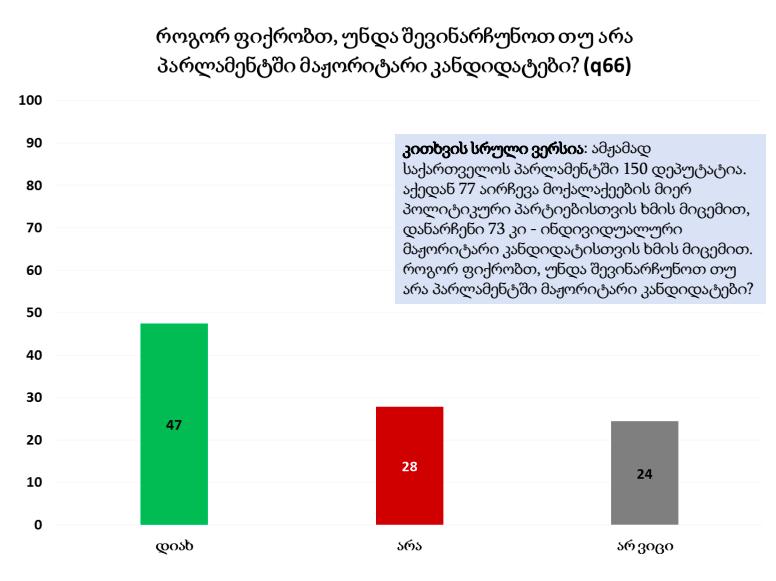47% მაჟორიტარი კანდიდატების სისტემის შენარჩუნების მომხრეა – NDI