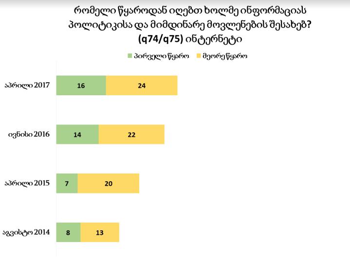 მოსახლეობა, რომელიც ინფორმაციას ინტერნეტიდან იღებს 3 წელში გაორმაგდა © NDI