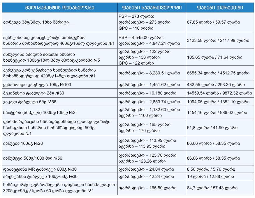 მედიკამენტების ფასები საქართველოსა და თურქეთში © netgazeti.ge / ბათუმელები