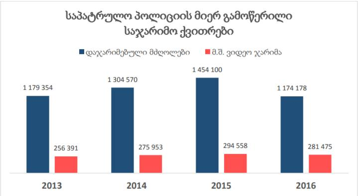 IDFI-ის მონაცემები, საიდანაც ირკვეევა, რომ 2016 წელს პატრულის მიერ გამოწერილი ჯარიმების რაოდენობა შემცირდა