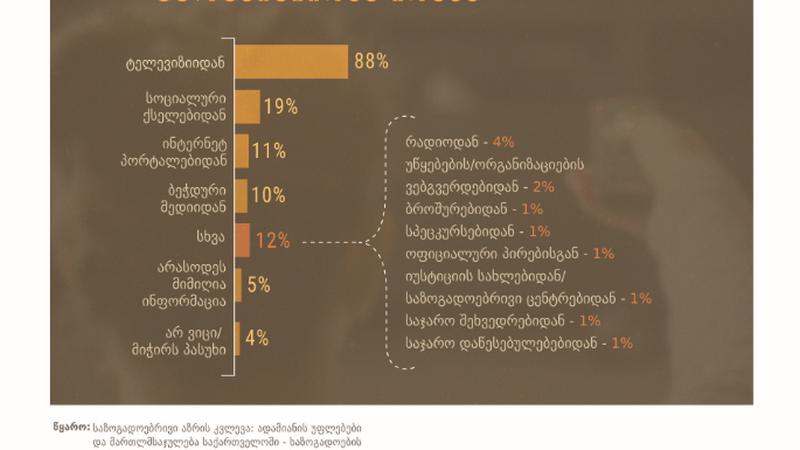მოსახლეობის უმეტესობა ადამიანის უფლებებზე ინფორმაციას ტელევიზიიდან იღებს – EU/UNDP-ის კვლევა