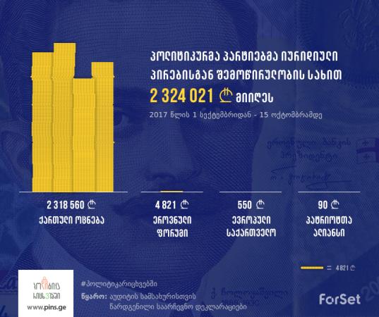 პოლიტიკური პარტიების შემოწირულობები/ინფოგრაფიკა: ფორსეტი