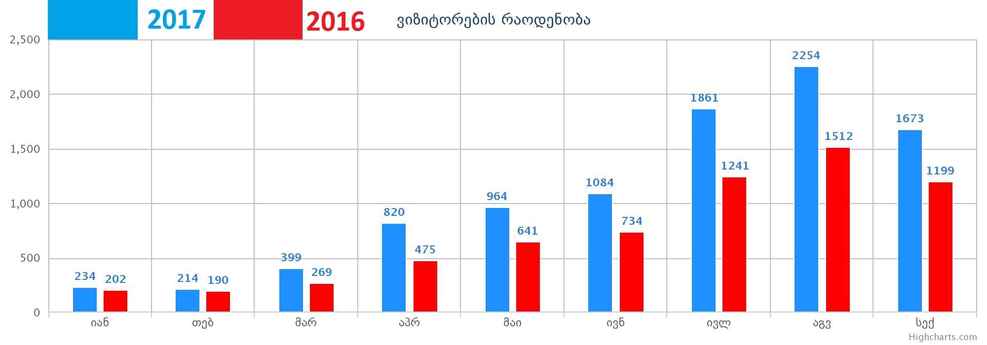 ქუთაისის ტურიზმის საინფორმაციო ცენტრის სტატისტიკა