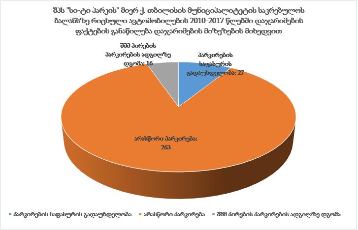 2010-17 წლებში თბილისის საკრებულოს ბალანზე არსებული ავტომობილების დაჯარიმების ფაქტები და მიზეზები © IDFI