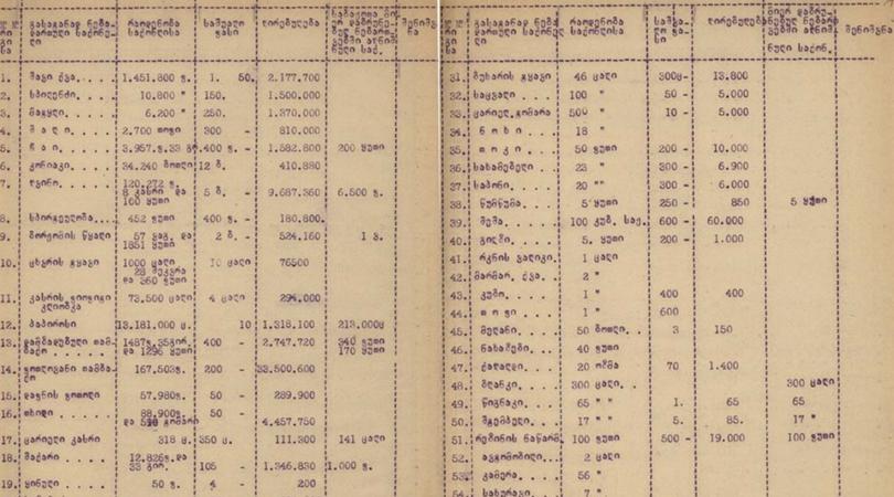 თამბაქო, ბორჯომი – რა გაჰქონდათ ექსპორტზე პირველი რესპუბლიკიდან 100 წლის წინ