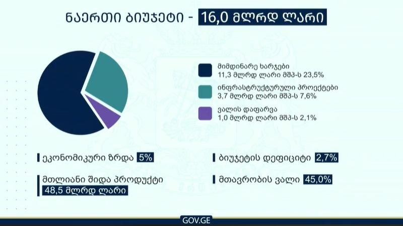 2020 წლის ბიუჯეტი 5%-იან ეკონომიკურ ზრდაზე დაიგეგმა