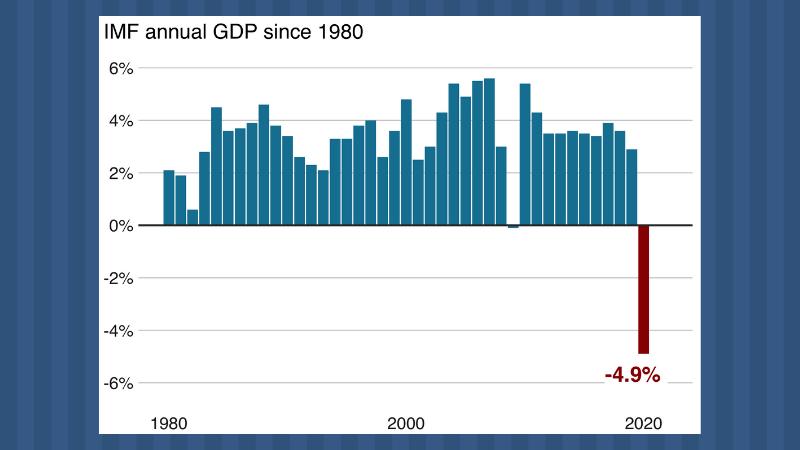 Рост экономики будет меньше ожидаемого — МВФ
