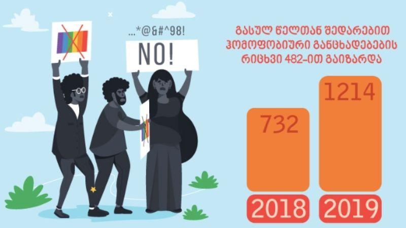 2019 წელს ჰომოფობიური რიტორიკა მკვეთრად გაიზარდა: MDF-ის კვლევა