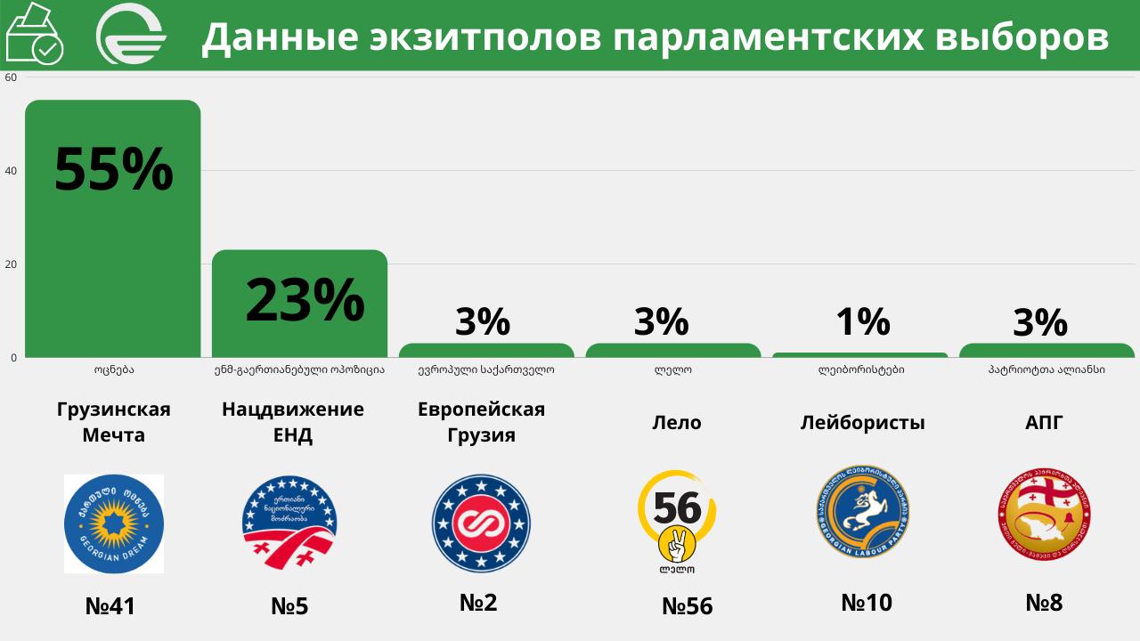 Экзит-полл ТВ «Имеди»: «Мечта» — 55%, «Нацдвижение» — 23%