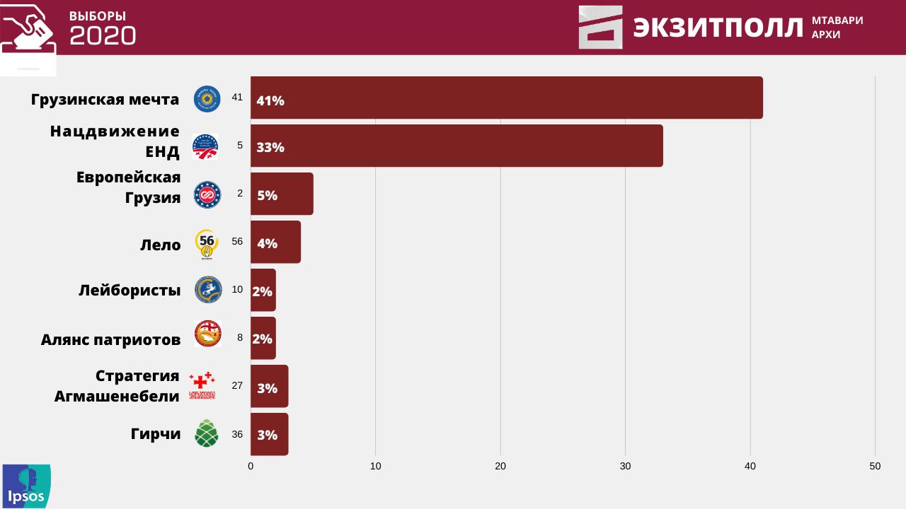 Экзит-полл «Мтавари Архи»: «Мечта» — 41%, «Националы» — 33%