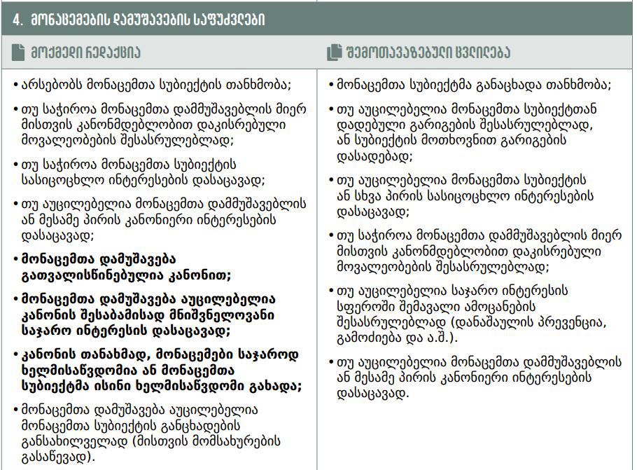 """მოქმედი კანონმდებლობისა და კანონპროექტის რედაქციების შედარება. გრაფიკა: """"საერთაშორისო გამჭვირვალობა"""""""