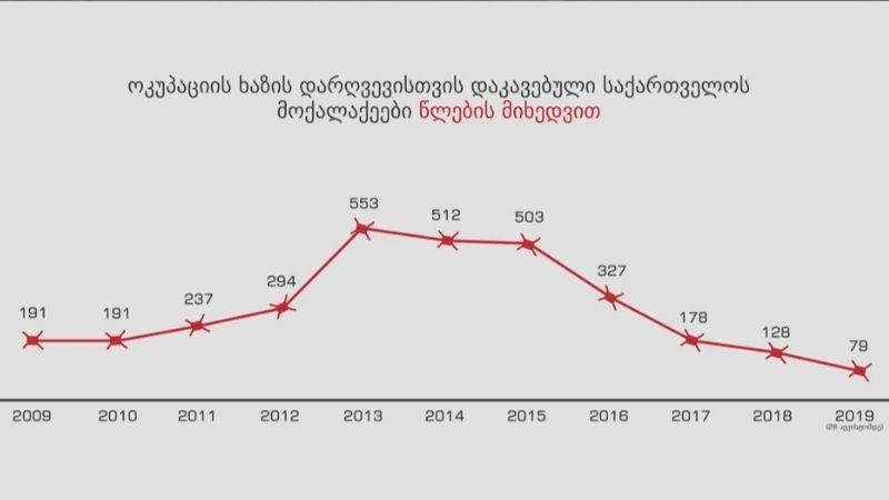 В 2009-19 годах оккупационные силы задержали 3 193 граждан Грузии