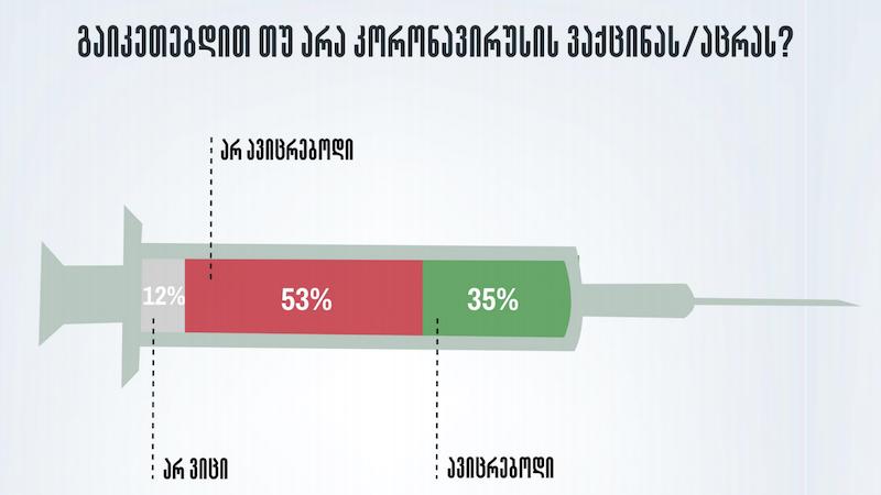 კვლევა: მოსახლეობის რამდენ პროცენტს (არ) სურს აცრა და რატომ