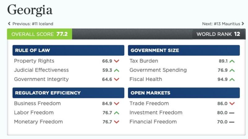 В «Индексе экономической свободы» Грузия вновь занимает 12 место