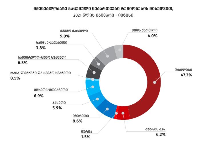 © სტატისტიკის ეროვნული სამსახური