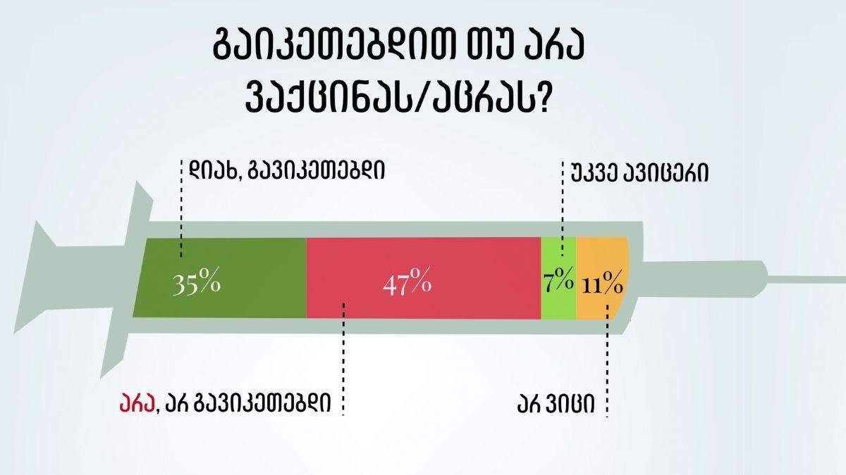 გამოკითხულთა 47% ამბობს, რომ COVID-19-ის ვაქცინას არ გაიკეთებს — NDI-ის კვლევა